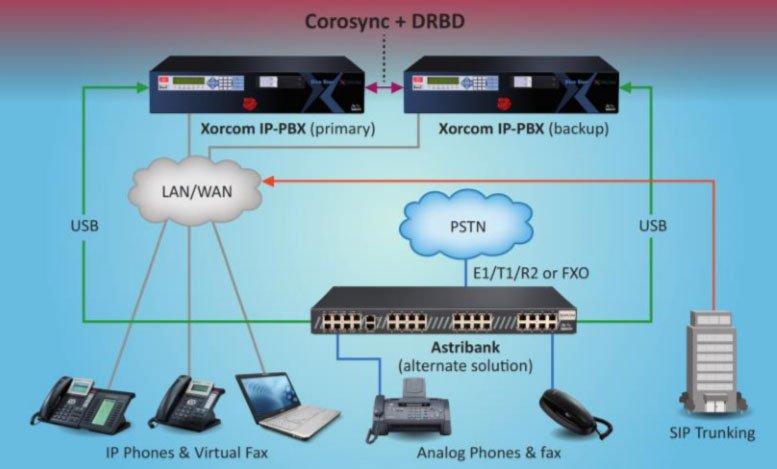 Corosync + DRBD
