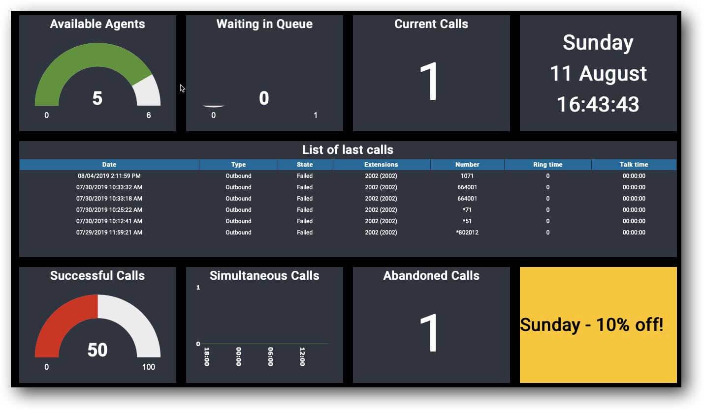 call center wallboard